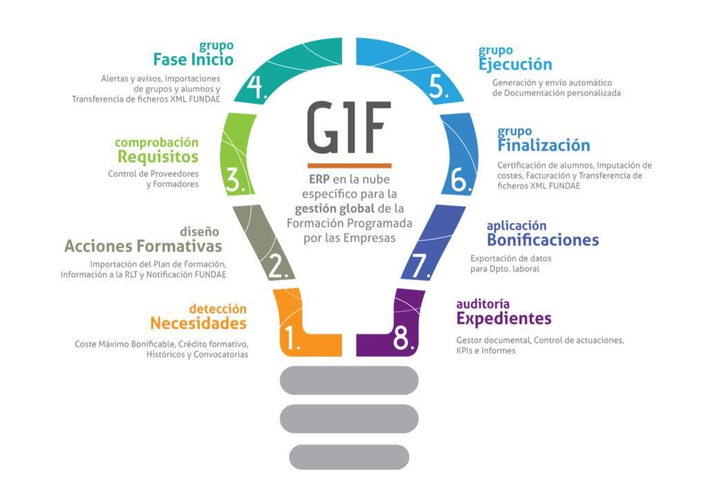 GIF Programa todo-en-uno para la gestión de la formación programada por las empresas